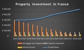 Prijsontwikkeling in Frankrijk  in 2013
